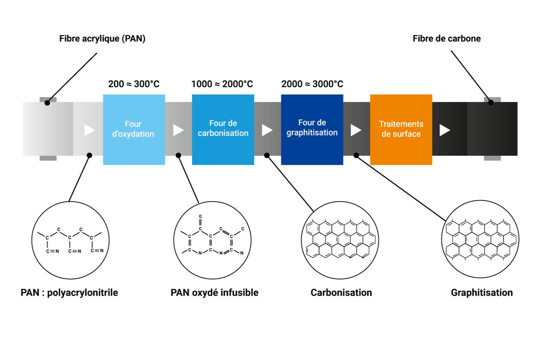 Toray CFE fibre de carbone création