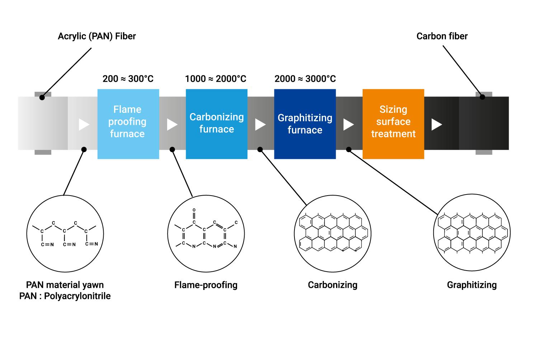 Toray CFE schéma fibre carbone anglais
